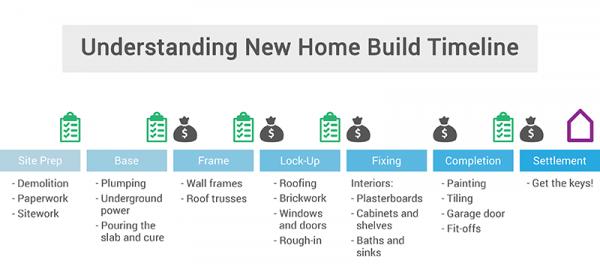 new home build timeline